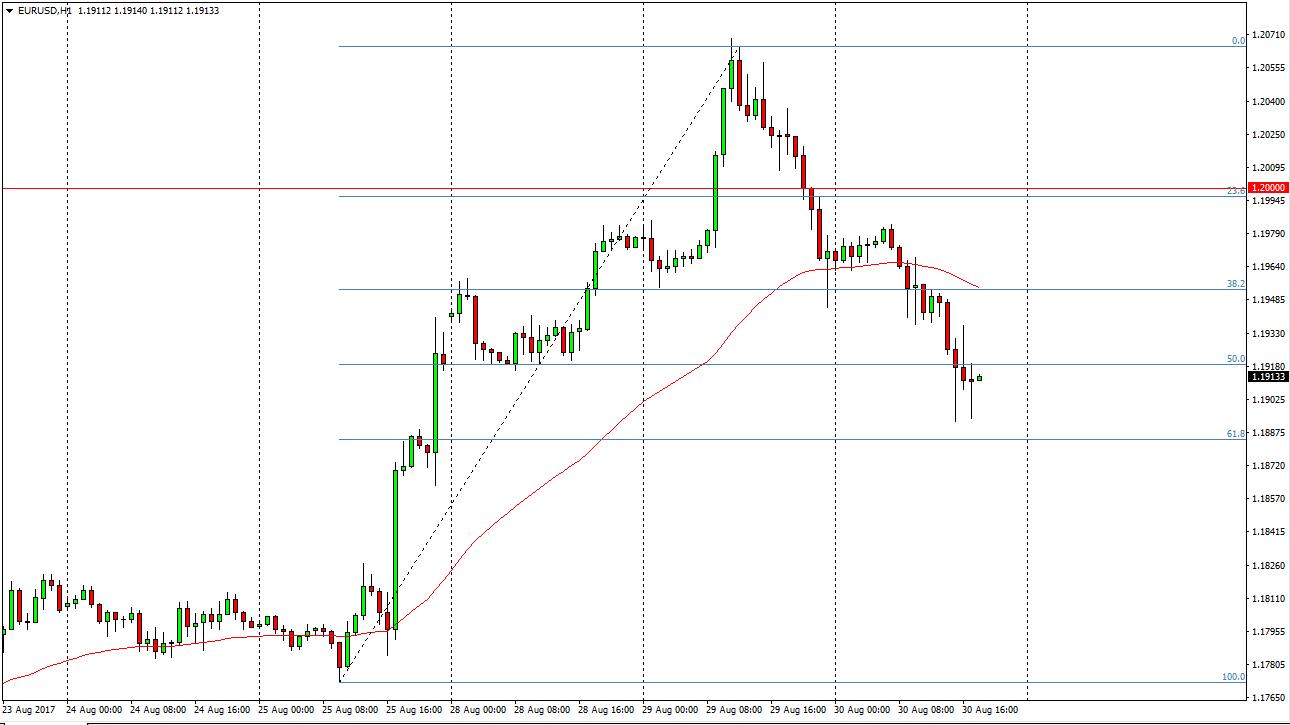 التحليل الفني لزوج اليورو/ الدولار الأمريكي ، توقعات 31 أغسطس 2017