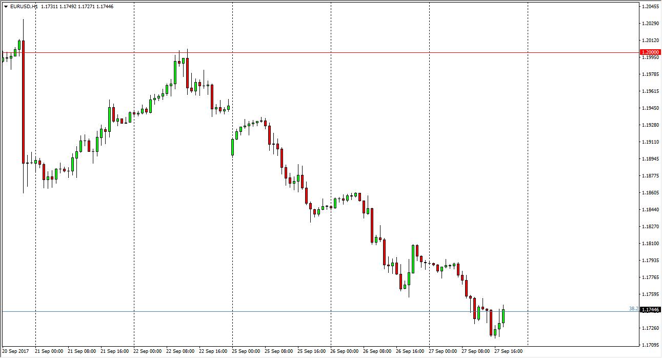 التحليل الفني لزوج اليورو/ الدولار الأمريكي ، توقعات 28 سبتمبر 2017