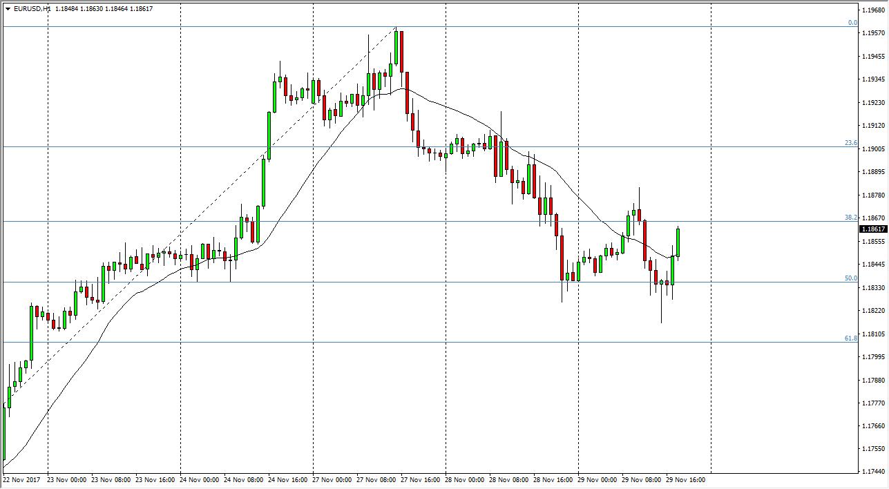 التحليل الفني لزوج اليورو/ الدولار الأمريكي ، توقعات 30 نوفمبر 2017