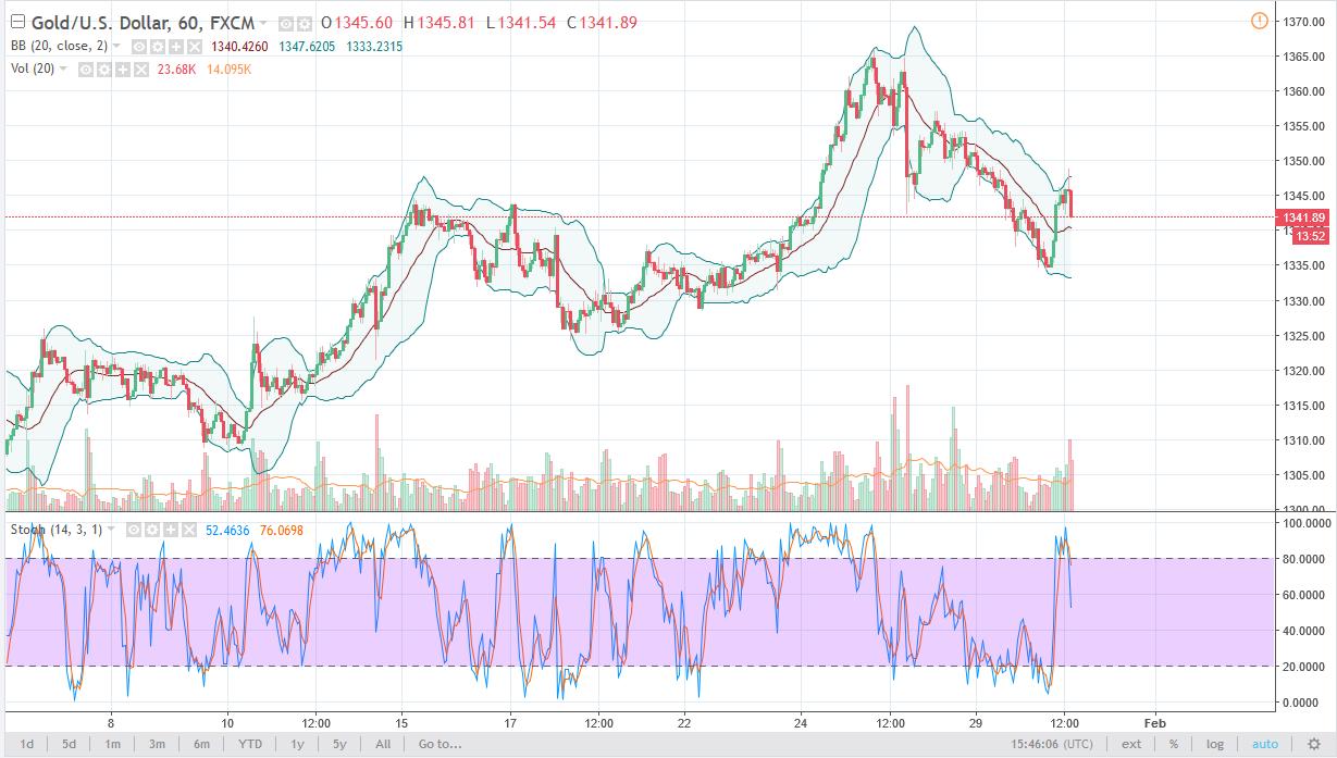 التحليل الفني لأسعار الذهب  ، توقعات 31 يناير 2018