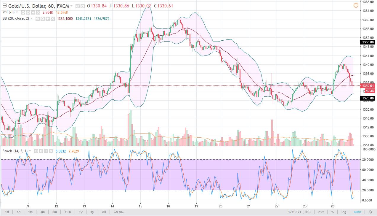 التحليل الفني لأسعار الذهب ، توقعات 27 فبراير 2018