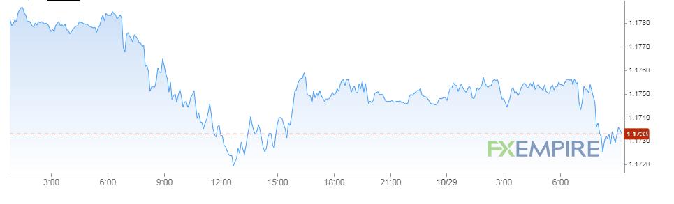 تحركات اليورو مقابل الدولار