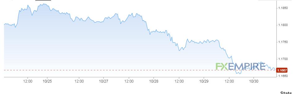 تحركات اليورو مقابل الدولار الأمريكي