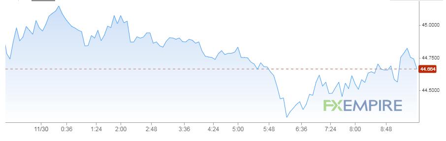 تحركات النفط اليوم