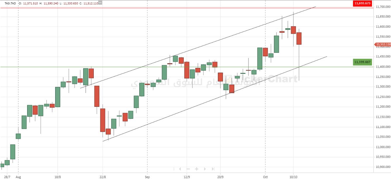 مؤشر سوق الأسهم السعودي تاسي