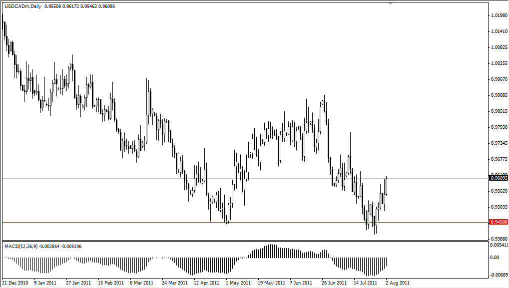 USD/CAD Technical Analysis August 3, 2011