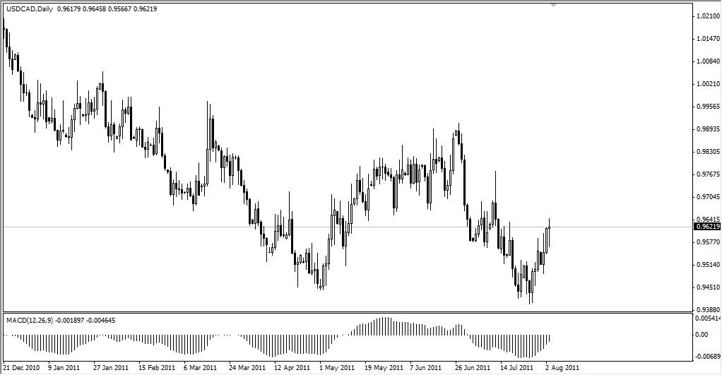 USD/CAD Technical Analysis August 4, 2011
