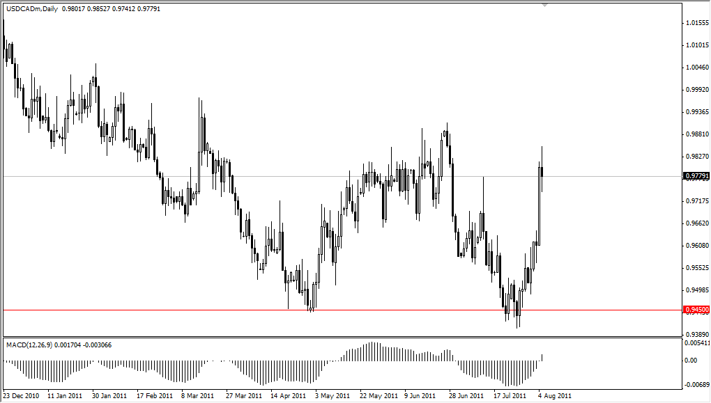 USD/CAD Technical Analysis August 8, 2011