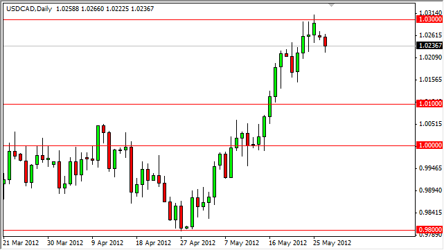 USD/CAD Forecast May 29, 2012, Technical Analysis