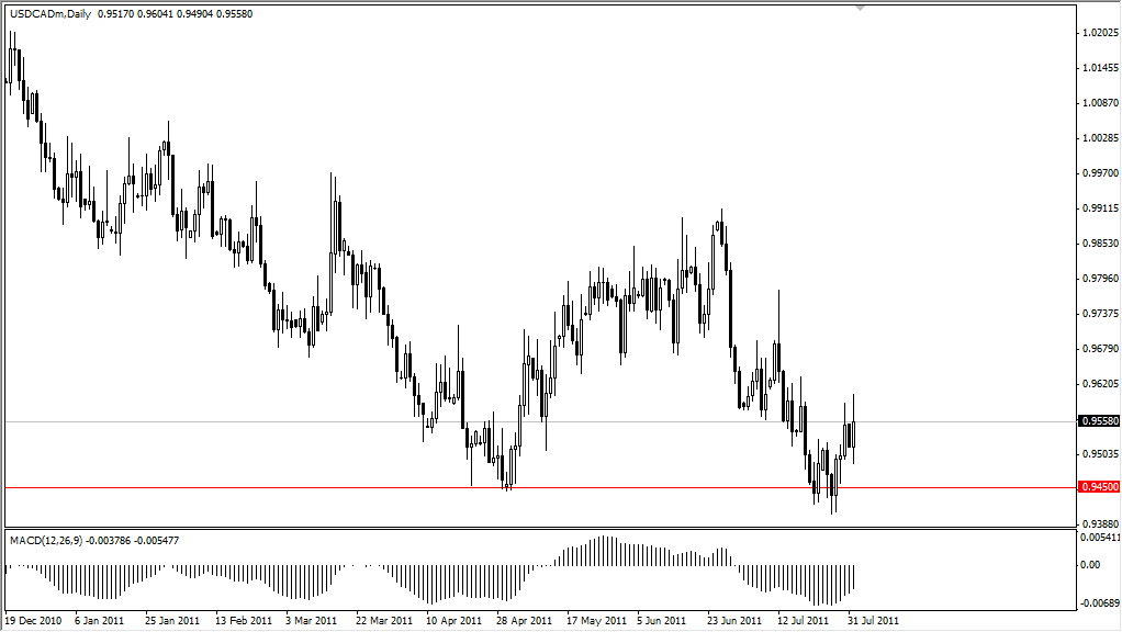 USD/CAD Technical Analysis August 2, 2011