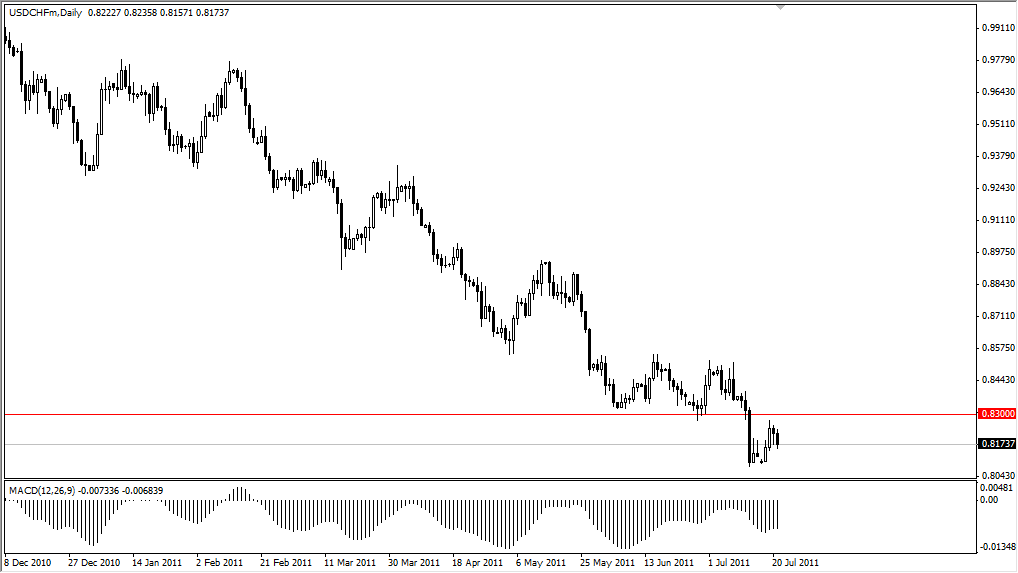 USD/CHF Technical Analysis July 22, 2011