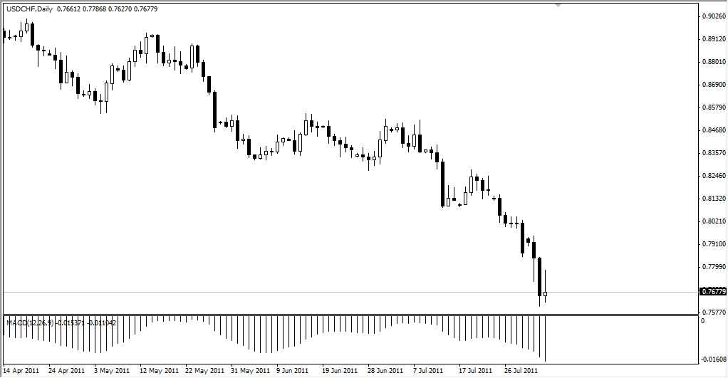 USD/CHF Technical Analysis August 4, 2011