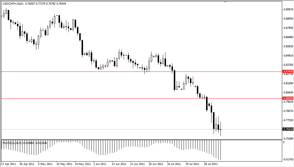 USD/CHF Technical Analysis August 8, 2011
