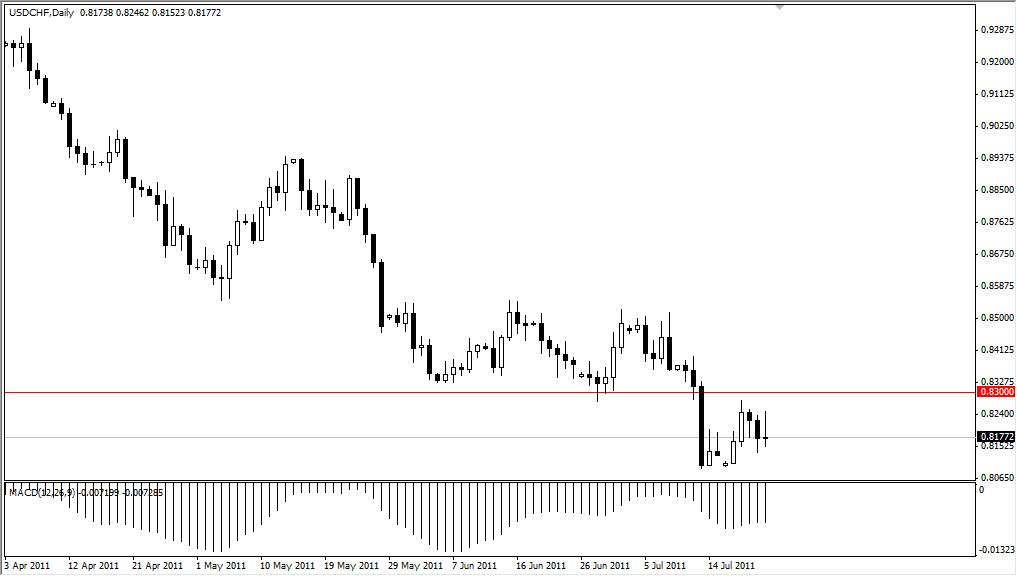 USD/CHF Technical Analysis July 25, 2011