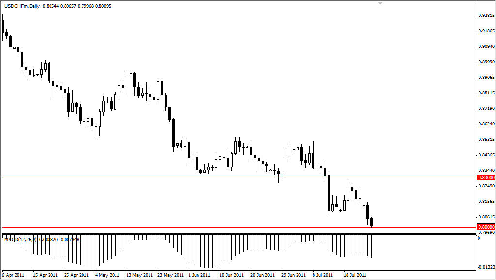 USD/CHF Technical Analysis July 27, 2011