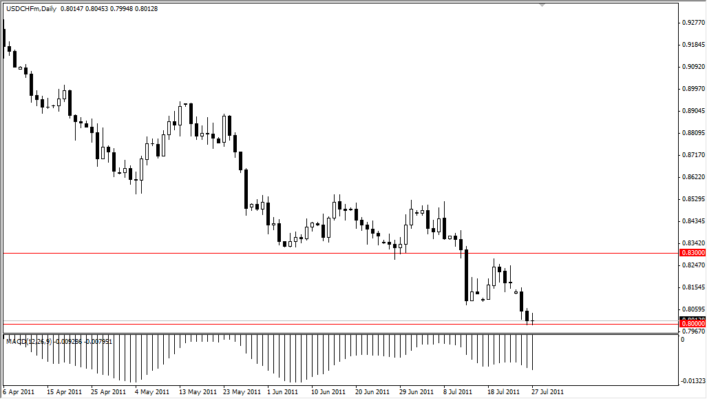 USD/CHF Technical Analysis July 28, 2011