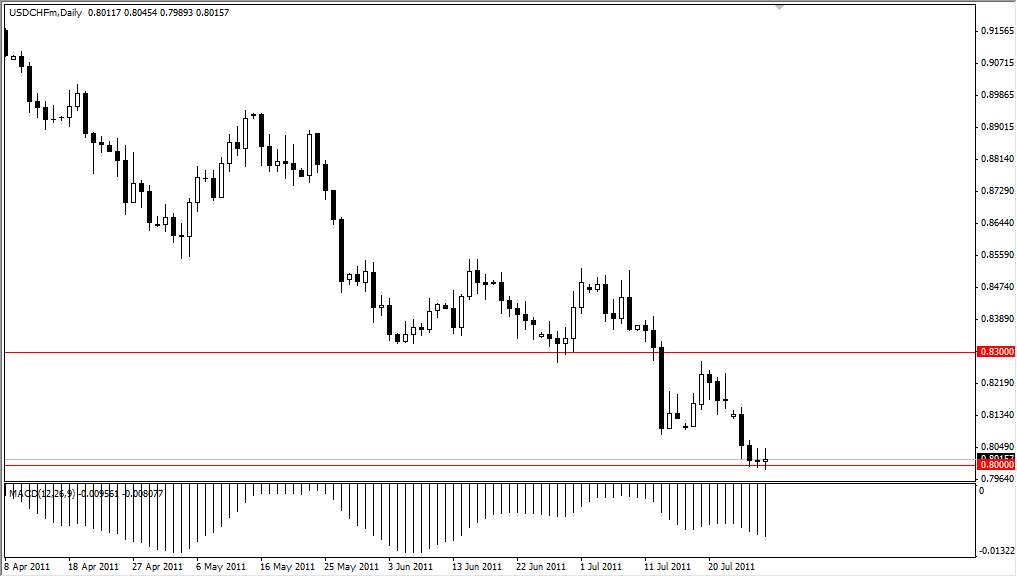 USD/CHF Technical Analysis for July 29, 2011