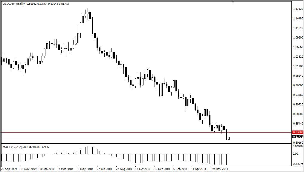 USD/CHF Technical Analysis for the Week of July 25, 2011