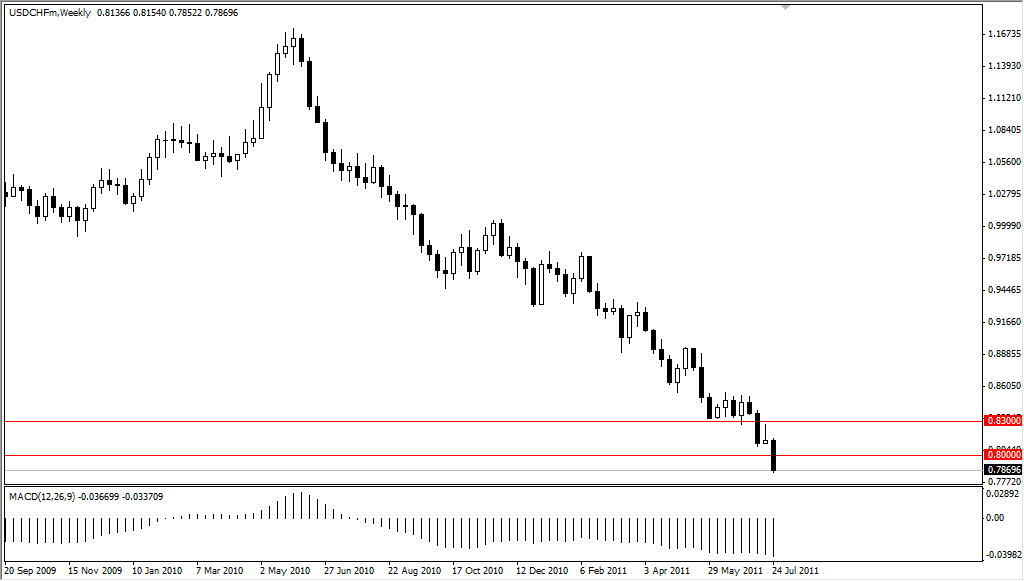 USD/CHF Technical Analysis for the Week of Aug 1, 2011