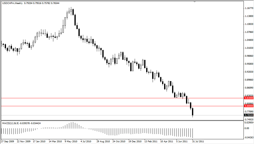 USD/CHF Technical Analysis for the Week of August 8, 2011