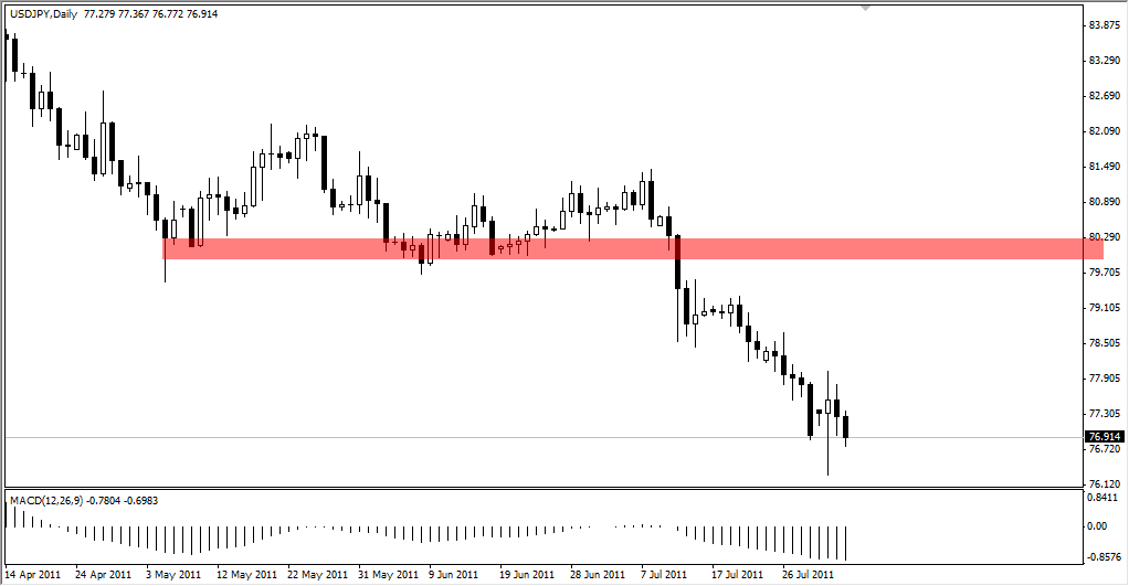 USD/JPY Technical Analysis August 4, 2011