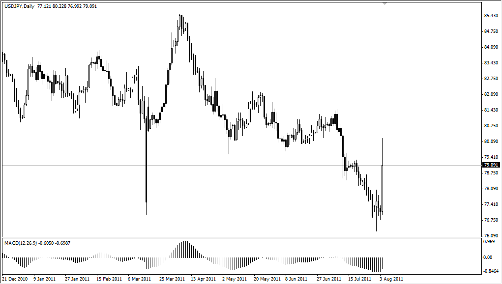 USD/JPY Technical Analysis for August 5, 2011