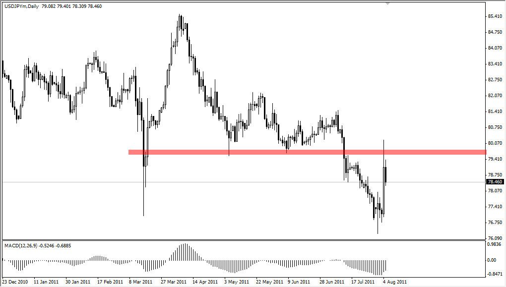 USD/JPY Technical Analysis August 8, 2011