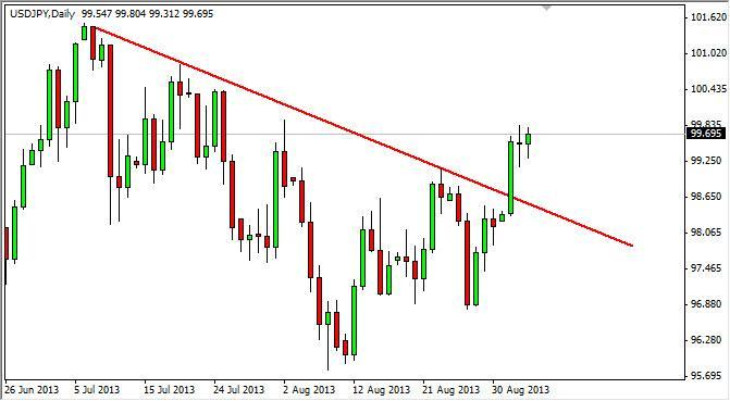 USD/JPY Forecast Nov. 18th, 2011, Technical Analysis
