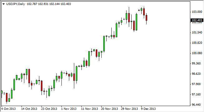 USD/JPY Forecast January 31, 2012, Technical Analysis