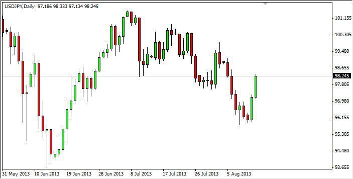 USD/JPY Forecast Nov. 28th, 2011, Technical Analysis