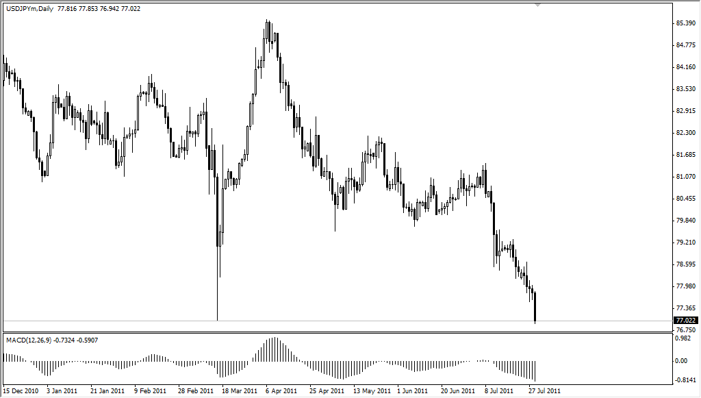 USD/JPY Technical Analysis Aug 1, 2011