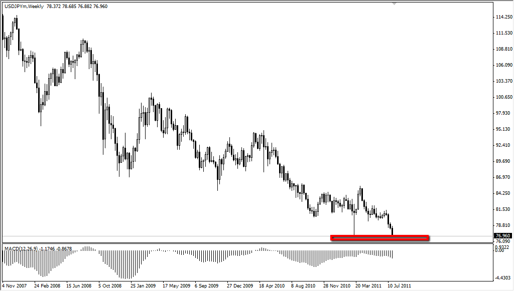 USD/JPY Technical Analysis for the Week of Aug 1, 2011