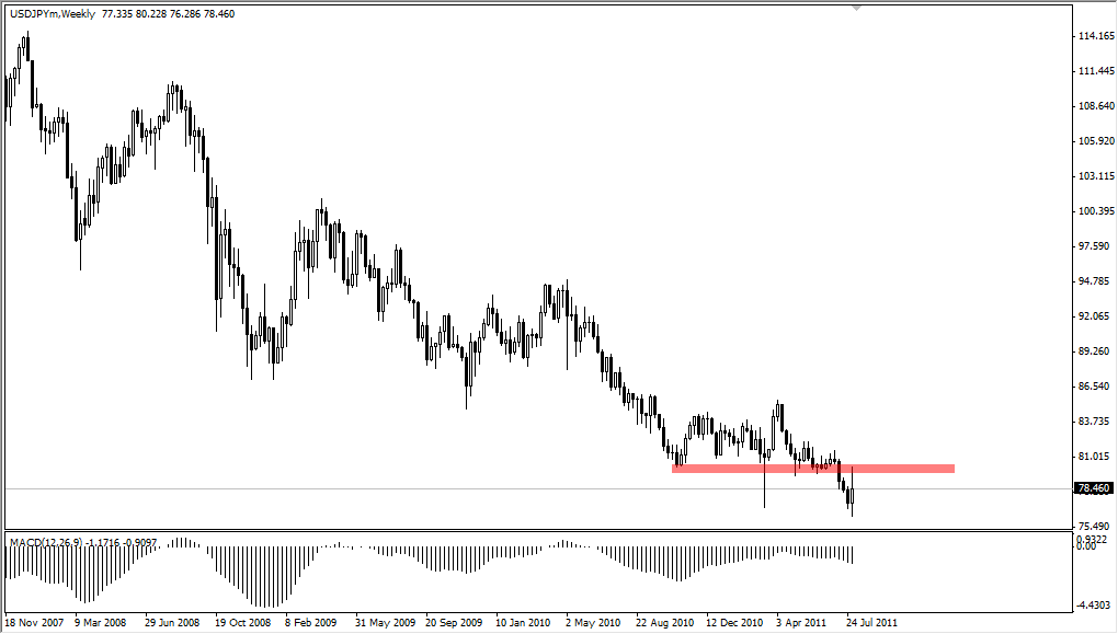 USD/JPY Technical Analysis for the Week of August 8, 2011